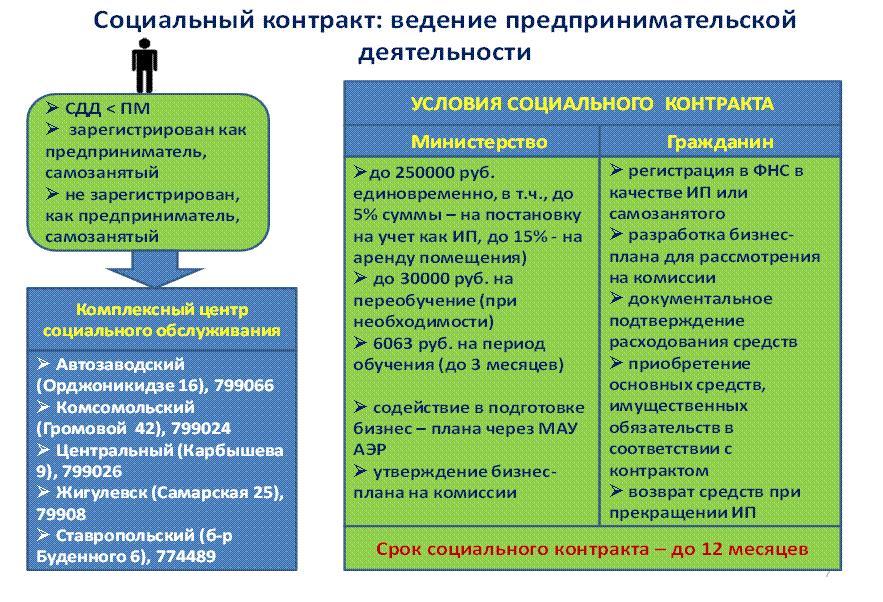 Начата реализация мероприятий по оказанию социальной помощи малообеспеченным гражданам в рамках социального контракта